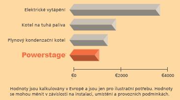 Průměrné provozní náklady za rok